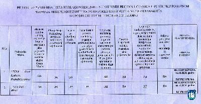 Objava preliminarne i zasebne rang liste po osnovu Javnog poziva za prikupljanje zahtjeva za raspored taksi vozila na taksi stajališta